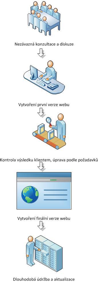 tvorba-webu