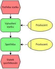 Obrázek 1 - produkce a spotřeba beze směny (zdroj: autor)
